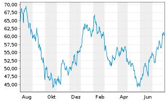 Chart PUMA SE - 1 Jahr