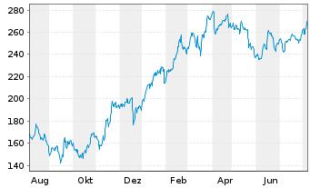 Chart Rheinmetall AG - 1 Jahr