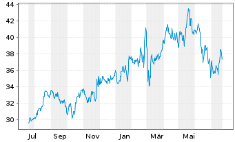 Chart RWE AG - 1 Jahr