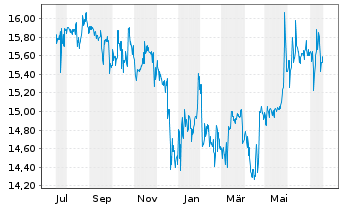 Chart RHÖN-KLINIKUM AG - 1 Jahr