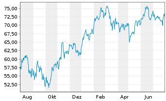 Chart Daimler AG - 1 Jahr