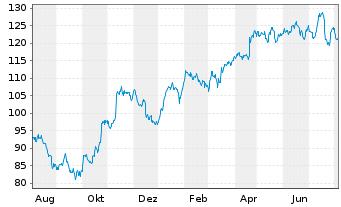 Chart SAP SE Inhaber-Aktien o.N. - 1 Jahr