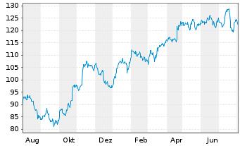 Chart SAP SE - 1 Jahr