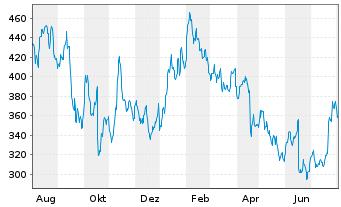 Chart Sartorius AG Vorzugsaktien o.St. o.N. - 1 Jahr