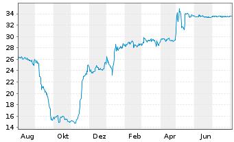 Chart SNP Schnei.Neureith.&Partn.SE - 1 Jahr