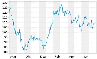 Chart Sixt SE - 1 Jahr