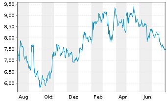 Chart SGL CARBON SE - 1 Jahr