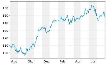 Chart Siemens AG - 1 Jahr