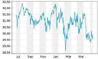 Chart ACC Alpha select AMI Inhaber-Anteile - 1 Jahr