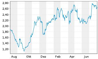 Chart METRO AG - 1 Jahr
