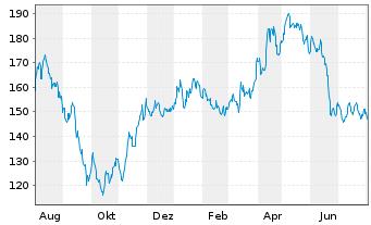 Chart Sto SE & Co. KGaA - 1 Jahr