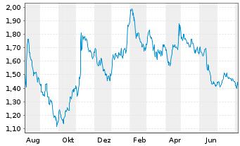 Chart Heidelberger Druckmaschinen AG - 1 Jahr