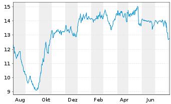Chart TAKKT AG - 1 Jahr