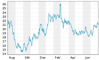 Chart TEPLA AG - 1 Jahr