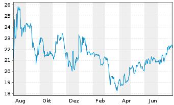 Chart Deutsche EuroShop AG - 1 Jahr