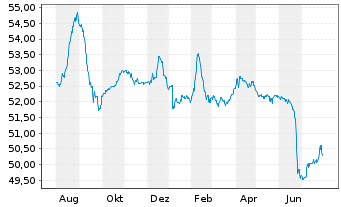 Chart Deka-ImmobilienGlobal - 1 Year