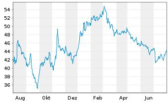 Chart Ströer SE & Co. KGaA - 1 Jahr
