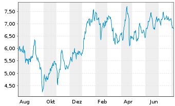 Chart thyssenkrupp AG - 1 Jahr