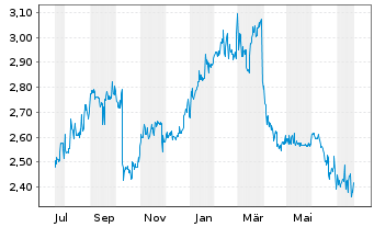 Chart TTL Beteiligungs- u. Grundbesitz-AG - 1 Jahr