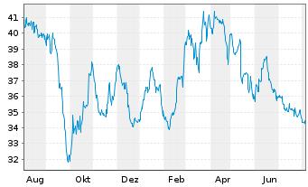 Chart WashTec AG - 1 Jahr