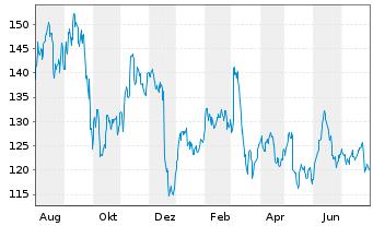 Chart Volkswagen AG VZ - 1 Jahr