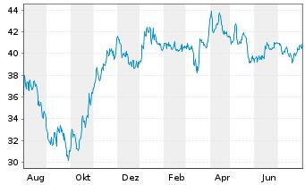 Chart Vossloh AG - 1 Jahr