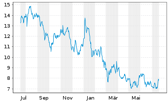Chart ElringKlinger AG - 1 Jahr