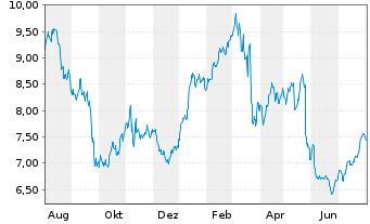 Chart Deutsche Pfandbriefbank AG - 1 Jahr