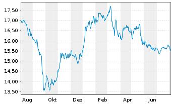 Chart Wüstenrot& Württembergische AG - 1 Jahr