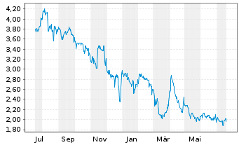 Chart amalphi ag - 1 Jahr