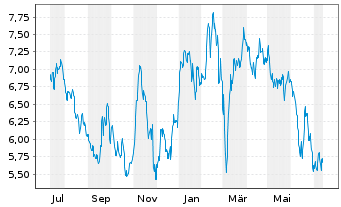 Chart Deutsche Lufthansa AG - 1 Jahr