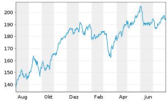 Chart Hannover Rück SE - 1 Jahr