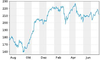 Chart Allianz SE - 1 Jahr
