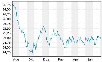 Chart AXA Renten Euro Inhaber-Anteile - 1 Jahr