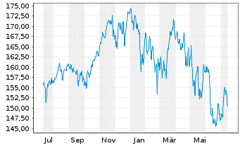 Chart AXA Welt Inhaber-Anteile - 1 Jahr