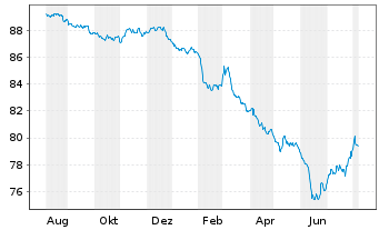 Chart Allianz PIMCO Rentenfonds - 1 Year