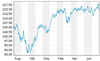 Chart AL Trust Aktien Deutschland Inhaber-Anteile - 1 Jahr