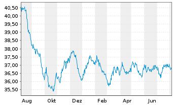 Chart AL Trust Euro Renten Inhaber-Anteile - 1 Jahr
