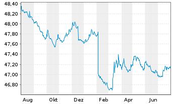 Chart Allianz PIMCO Mobil-Fonds Inhaber-Anteile A (EUR) - 1 Jahr