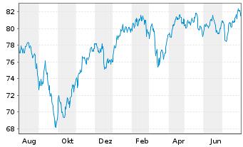 Chart AriDeka Inhaber-Anteile CF - 1 Jahr