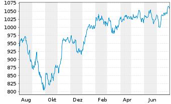Chart Allianz RCM Thesaurus - 1 Jahr