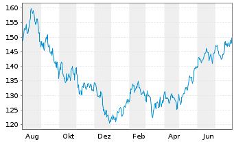 Chart Allianz RCM Transatlanta - 1 Jahr