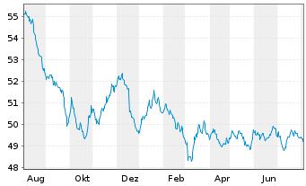 Chart Allianz PIMCO Euro Rentenfonds - 1 Jahr