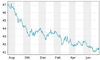 Chart Allianz PIMCO Int.Rentenfonds Inhaber-An. A (EUR) - 1 Jahr