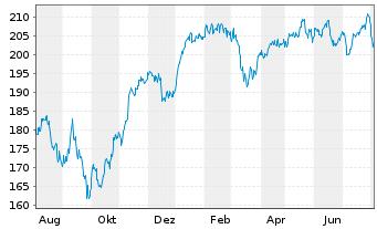 Chart All.RCM Vermögensb.Deutschland - 1 Jahr