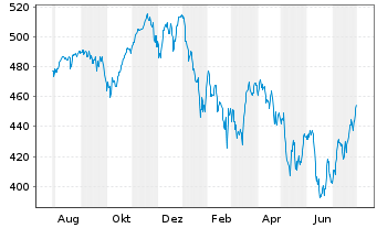 Chart Allianz RCM Interglobal - 1 Jahr