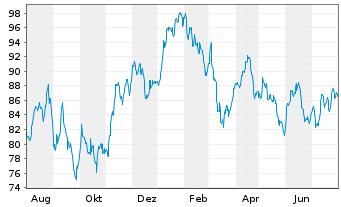 Chart Allianz RCM Rohstoffonds - 1 Jahr