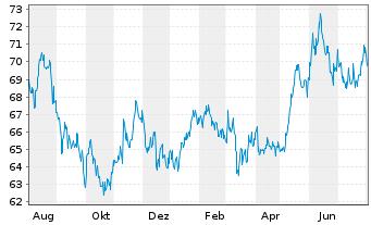Chart Allianz RCM Fonds Japan Inhaber-Anteile A (EUR) - 1 Jahr