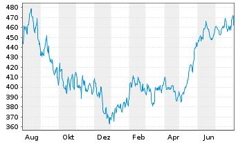 Chart Allianz RCM Informationstechn. - 1 Jahr