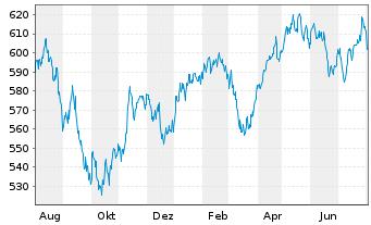 Chart Allianz RCM Fonds Schweiz Inhaber-Anteile A (EUR) - 1 Jahr